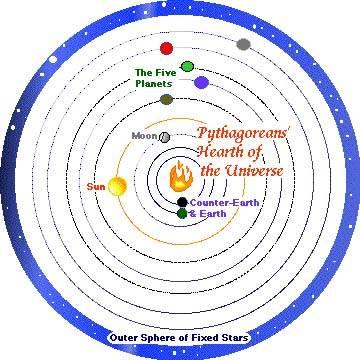 피타고라스학파의 우주모형. 지구는 우주 중심의 중심불을 돈다.