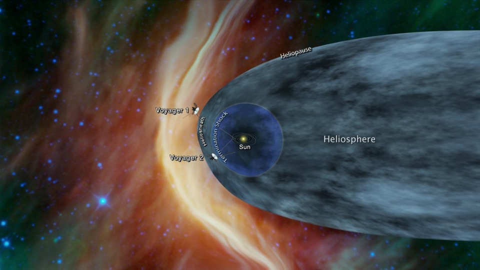 This graphic shows the position of the Voyager 1 and Voyager 2 probes, relative to the heliosphere, a protective bubble created by the Sun that extends well past the orbit of Pluto. Voyager 1 crossed the heliopause, or the edge of the heliosphere, in 2012. Voyager 2 is still in the heliosheath, or the outermost part of the heliosphere.The Voyager spacecraft were built by JPL, which continues to operate both. JPL is a division of Caltech in Pasadena. California. The Voyager missions are a part of the NASA Heliophysics System Observatory, sponsored by the Heliophysics Division of the Science Mission Directorate in Washington. For more information about the Voyager spacecraft, visit https://www.nasa.gov/voyager and https://voyager.jpl.nasa.gov.